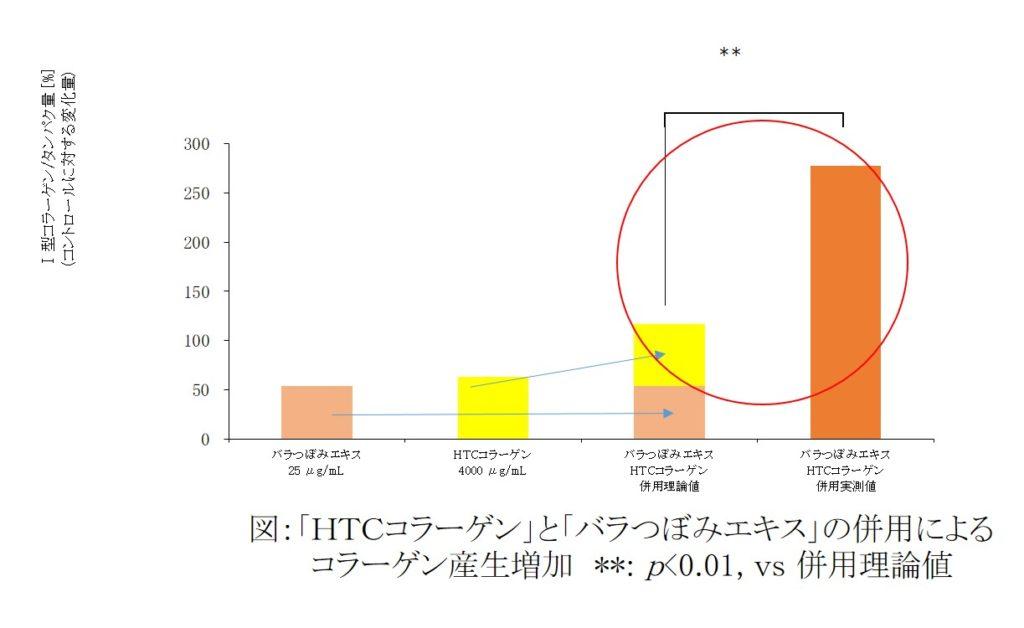 ファンケル_HTCコラーゲン_特許