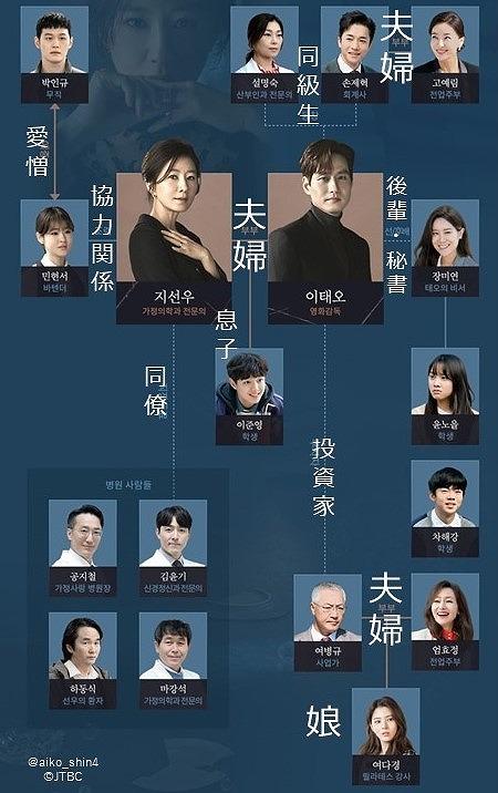 夫婦の世界_相関図_JTBC